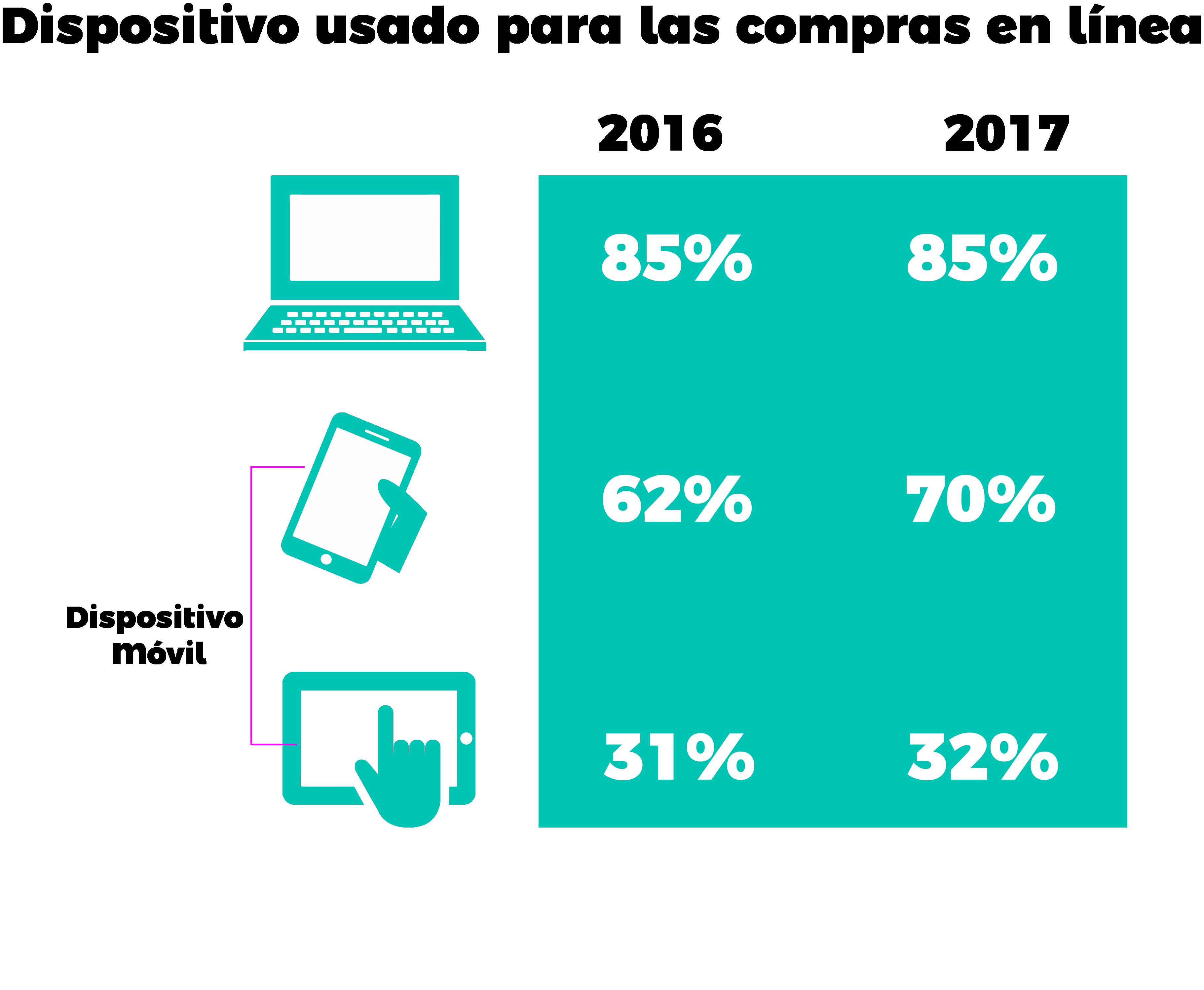 55b43525 En el país, los mayores consumidores en línea son hombres (54%) de 18 a 34  años (51%) de nivel socioeconómico medio y alto. Los estados en donde se  realiza ...
